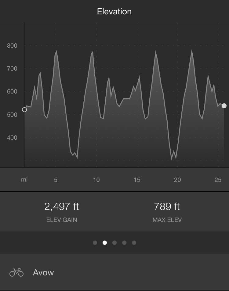 Bike course profile from my  Strava .