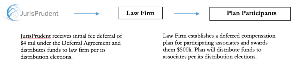 Retention Of Key Associates Jurisprudent Deferral Solutions Llc