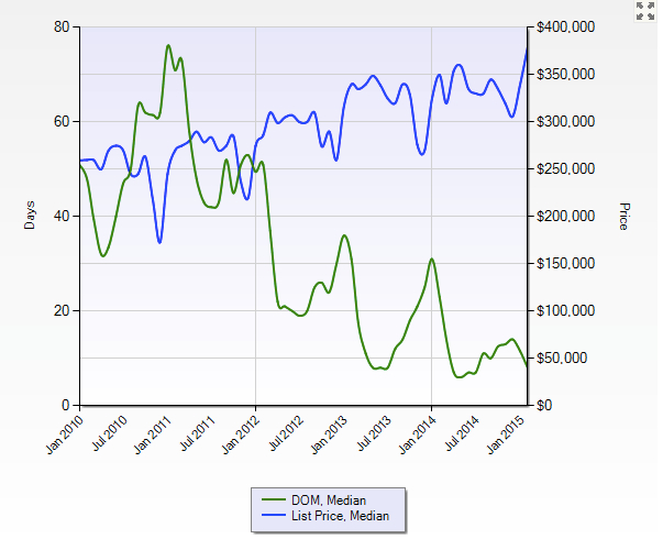 Average DOM vs List Price for Single Family Homes in the City of Denver for Last 5 Years