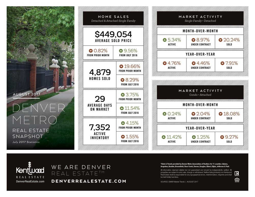 August Denver Metro Stats.jpg