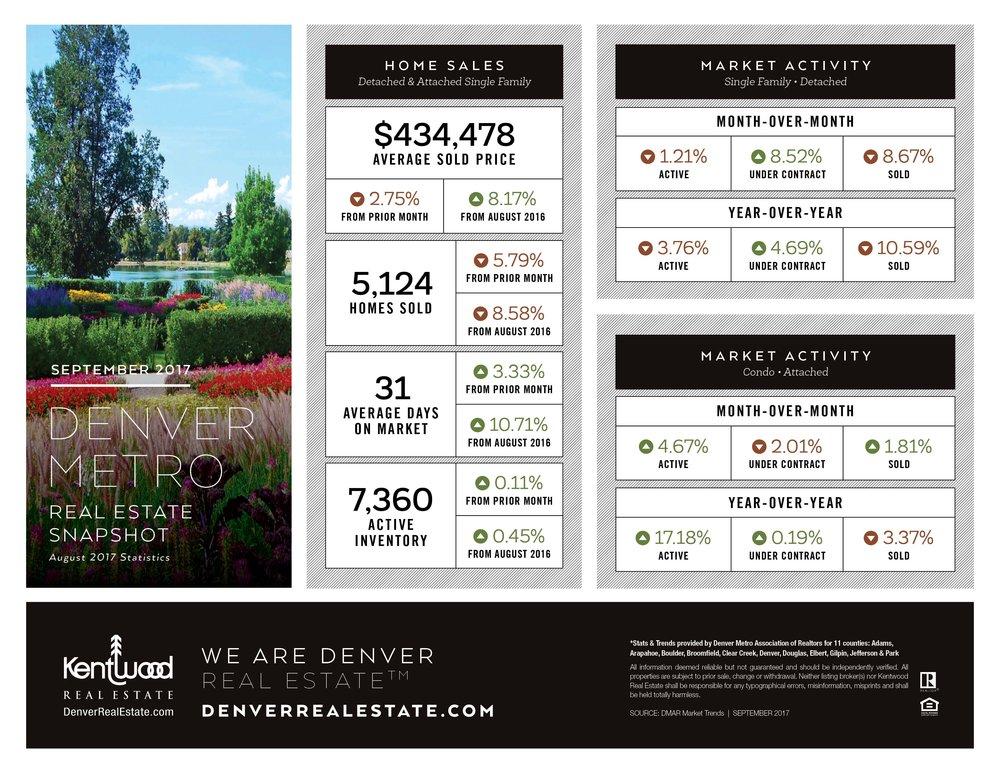 September Denver Metro Stats.jpg