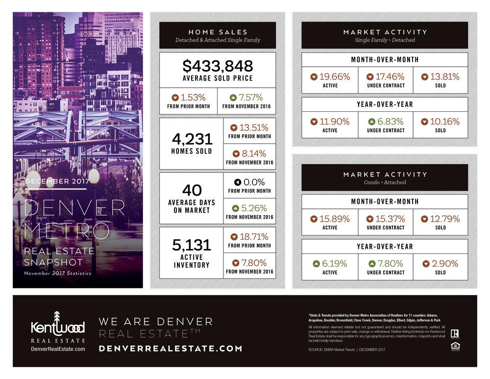 December_Denver_Metro_Stats_PRINT.jpg