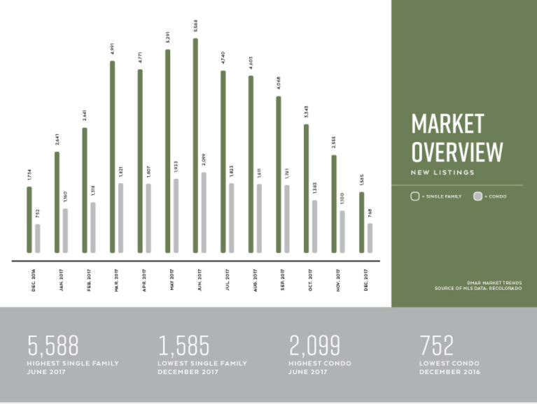 The market remained tight due to historically low inventory.  This chart demonstrates the seasonality of Real Estate - with more homes coming to market over the course of Spring, and the declining towards the end of Summer.