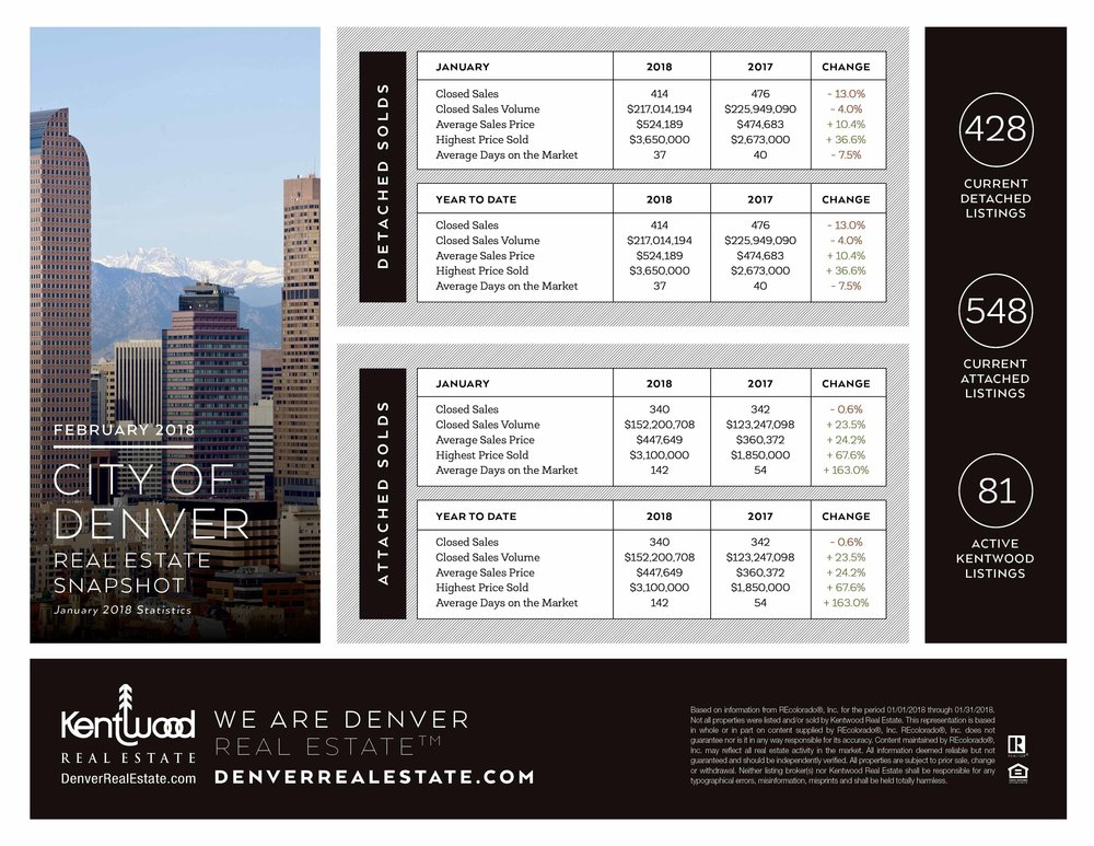 February_City_Of_Denver_Stats_PRINT.jpg
