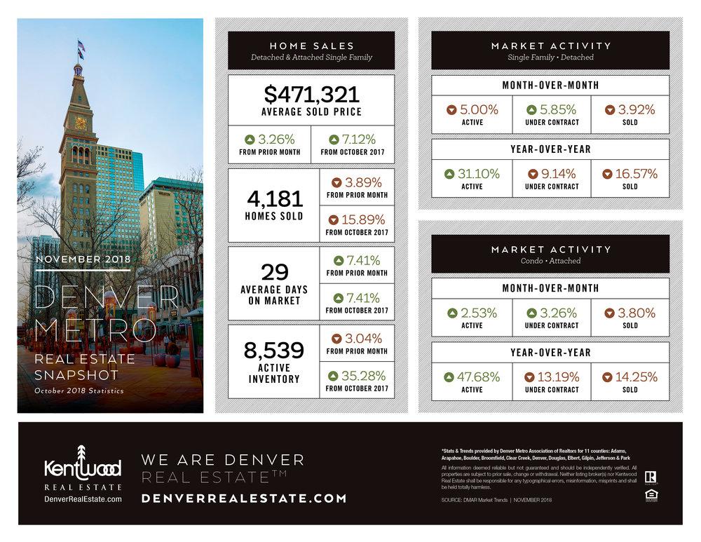 Nov_Denver_Metro_Stats.jpg