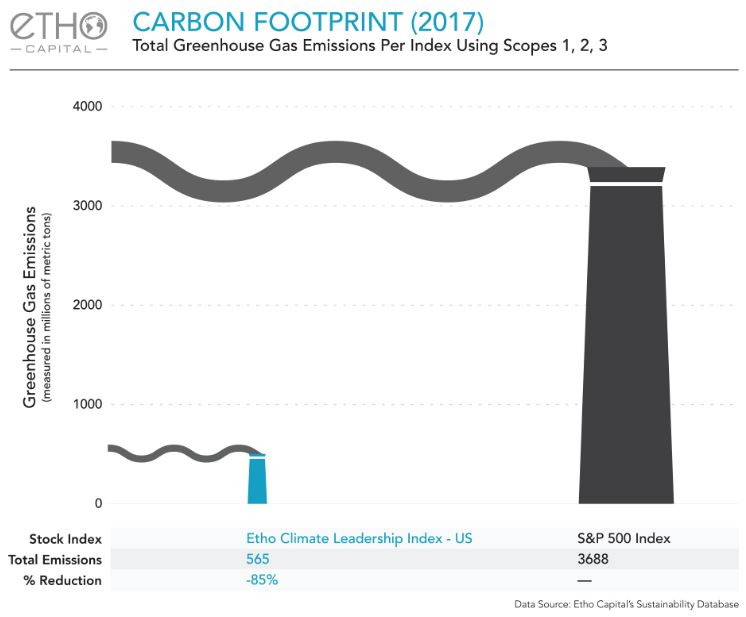 Greenhouse gas emissions compared for Etho Climate Leadership Index-US and S&P 500 Index. ETHO outperformed the S&P 500 Index while reducing emissions by 85%. Image:  Etho Capital