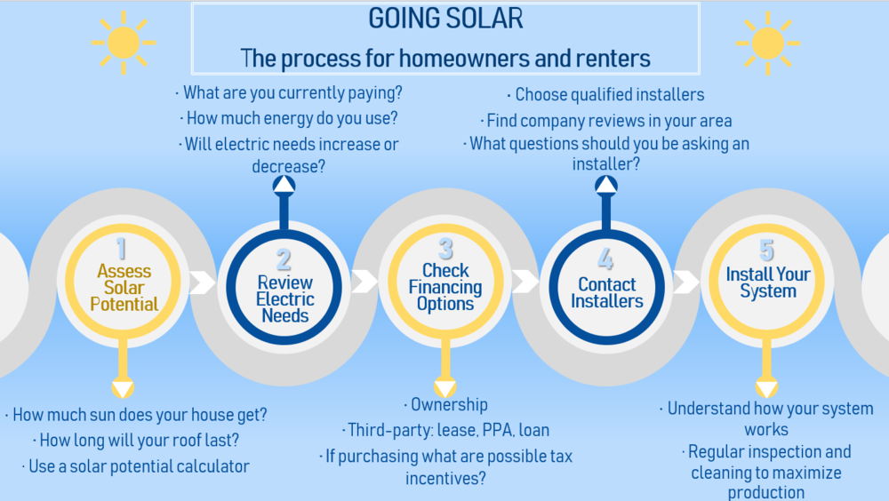 This diagram illustrates the general order to follow when researching solar for your home. Below, you will find additional resources and sites that we think are helpful when obtaining solar energy for your specific residence and location.