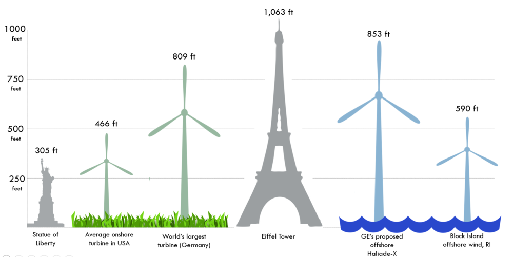 Bigger is better:  Wind turbines increase in size every year with the tallest turbine currently standing at 809 ft, built by German company Max Bögl Wind. General Electric's newest model, the Haliade-X, will stand at a towering 853 ft and will boast a blade length of 351 ft with the first turbines to be built in 2021. In the United States, the average turbine height is 466 ft with the only fully operating offshore turbines standing in Rhode Island at 590 ft. For reference, the Statue of Liberty is 305 ft tall while the Eiffel tower is 1,063 ft tall.  Image: Climable.org