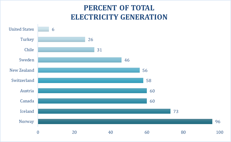 Though hydroelectric is the top producing renewable energy resource in the United States, it accounts for only 6% of total generation. Worldwide, other countries rely on hydroelectric for much higher percentages of their electricity such as Norway with 96%. Note that these countries produce the most hydro as a percentage of their total generation, the  highest produc  ers  capacity-wise are China, Canada, Brazil, and the United States. Image: Climable.org Data Source:  World Bank
