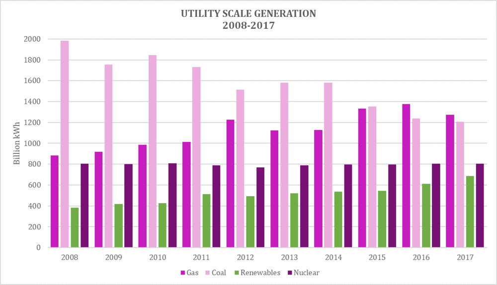 Electricity generation in the U.S. is powered by a mixture of fossil fuels, renewable energy, and nuclear power. Renewable technologies' share of the total U.S. energy generation mix has grown significantly over the past 9 years. As of 2017, renewables accounted for 17% of generation, fossil fuels generated 63%, and nuclear generated 20%. Image: Climable.org Data source:  Energy Information Administration