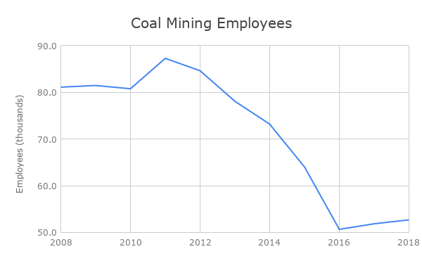 Annual number employed coal miners in the United States. Source:  US Bureau of Labor Statistics