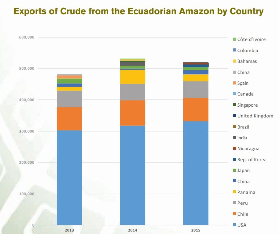 As of 2016,  US imports of Amazonian crude oil were increasing , despite a decrease in overall US importation. 90% of crude oil imported by the United States in 2015 was from Ecuador. Source:  Amazon Watch