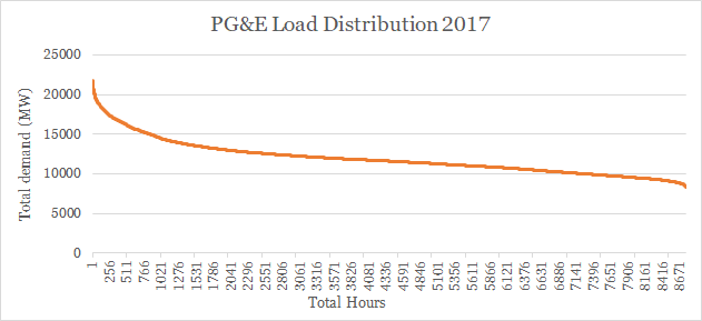 """There are 8,760 hours in a year! This chart ranks each hour of the year by the amount of demand (i.e. not in chronological order). For example, the hour with the highest demand in 2017 peaked at around 22,000 MW while those hours with the least demand clocked in at below 10,000 MW. The data pictured are for Pacific Gas and Electric (PG&E), just one of the utilities in California. The 3 gas plants being retired are """"peaker"""" plants, meaning they are only used at peak demand times. Image: Climable.org with data from PG&E"""