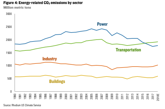 In 2016, the emissions from transportation (cars, trucks, buses, planes) overtook power as the  largest source of emissions  in the U.S. Image: Rhodium US Climate Service