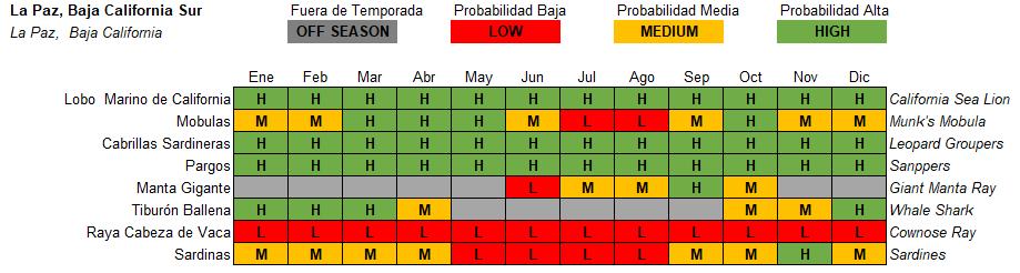 La Paz Pelagic Life Tabla Especies Temporada Season.PNG