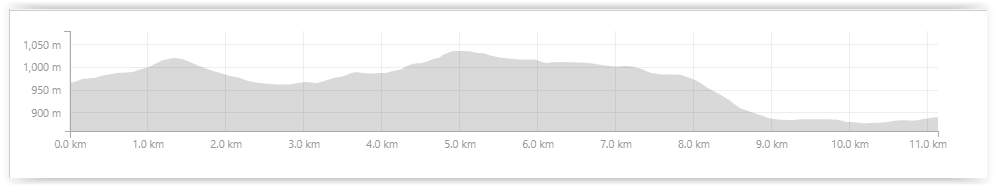 Bike & Hike profile