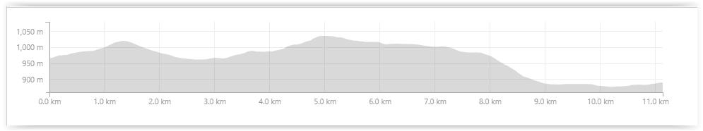 Bike & Hike profile