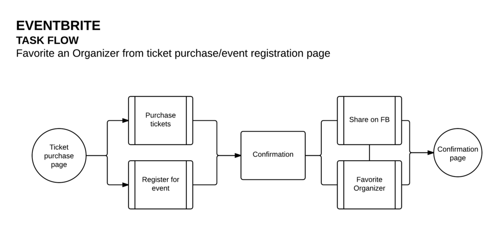 Eventbrite  - Purchase-Register Ticket Flow (1).png