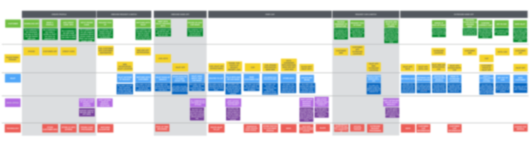 The Google Slides version of the journey map, zoomed out (and blurred)