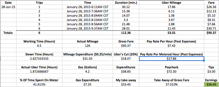 I DID NOT MAKE THIS SPREADSHEET. A redditor named /u/KevinAB93  did for himself . That said, it seems about standard for calculating actual profit from Uber driving.