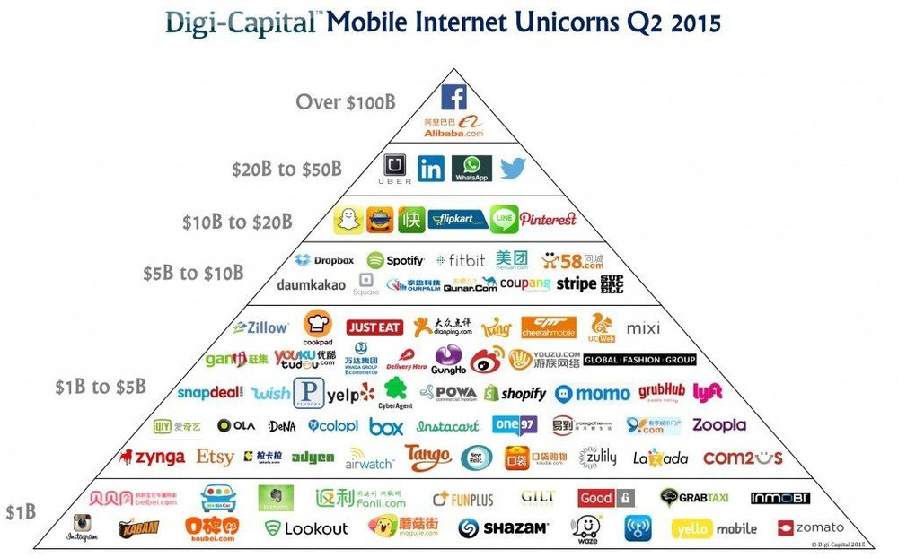Mobile web startup valuations pyramid via Digi-Capital