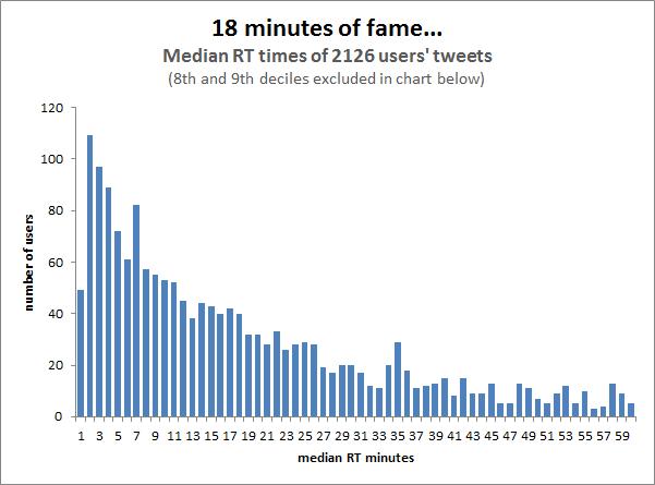 Twitterの場合、  投稿内容が閲覧されるのは投稿から平均18分以内。(調査元:Moz)