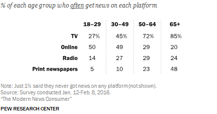 50歳以下のアメリカ人にとって、オンラインは最大のニュース源・情報源だ。多くの他の国でも、その傾向は同じである。