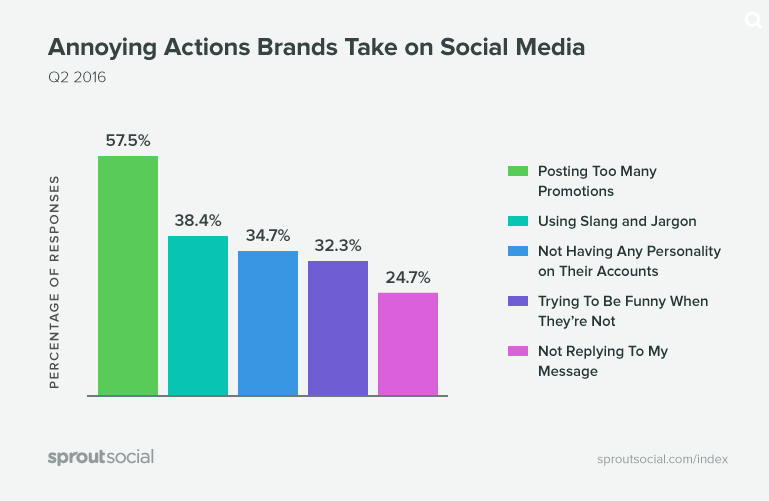 A survey by Spout Social showed that the most annoying thing businesses do on social is post too many promotions. It's also the biggest reason why people unfollow businesses.