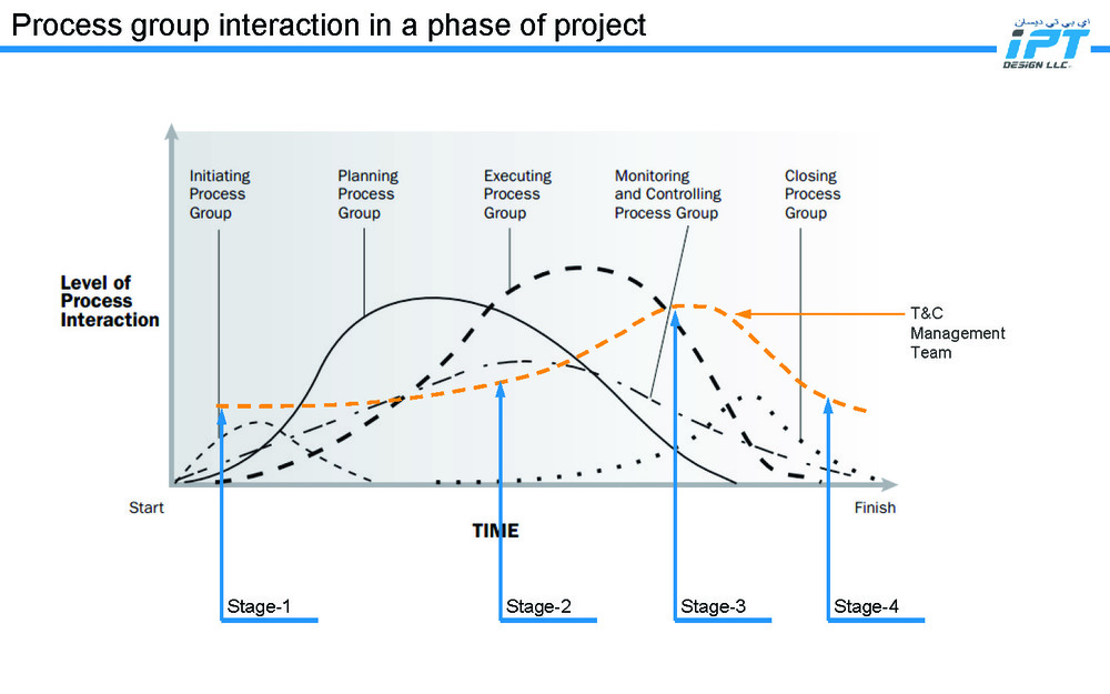 IPT Design LLC - Commissioning Management Process_Page_02.jpg