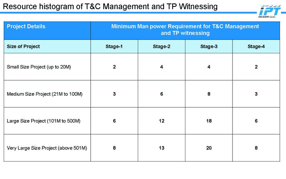 IPT Design LLC - Commissioning Management Process_Page_03.jpg