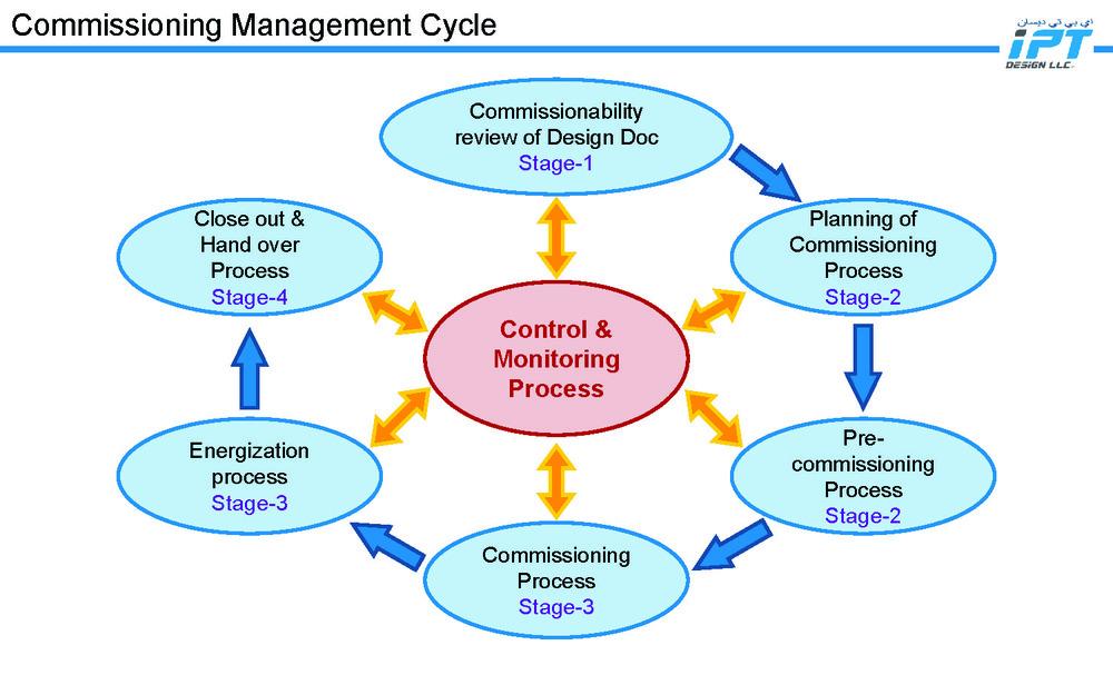 IPT Design LLC - Commissioning Management Process_Page_04.jpg