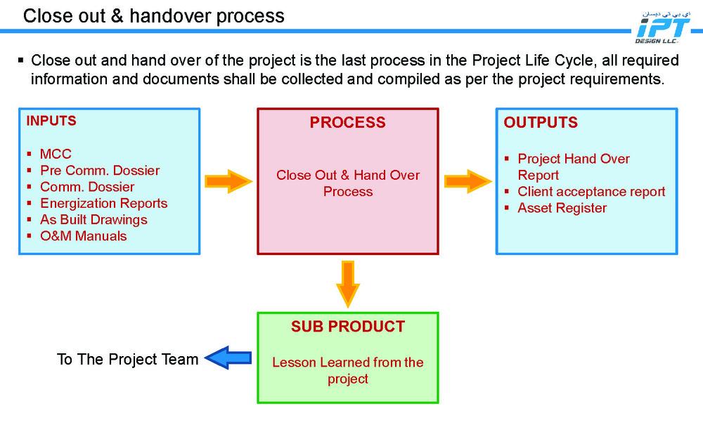 IPT Design LLC - Commissioning Management Process_Page_11.jpg