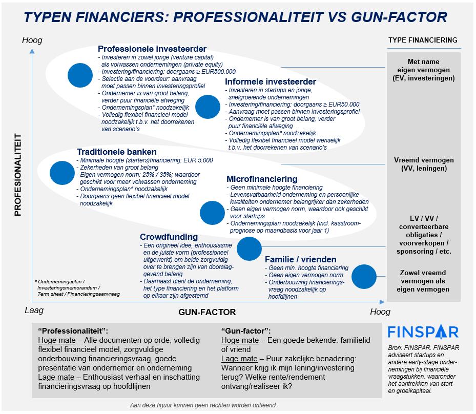 Typen financiers - professionaliteit versus gun-factor.PNG