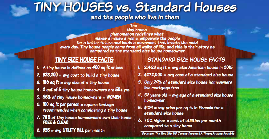 Maricopa County Home & Garden Show's tiny house infographic