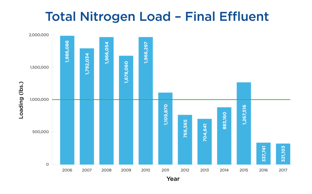 Annual-Total-Nitrogen-Discharge.jpg