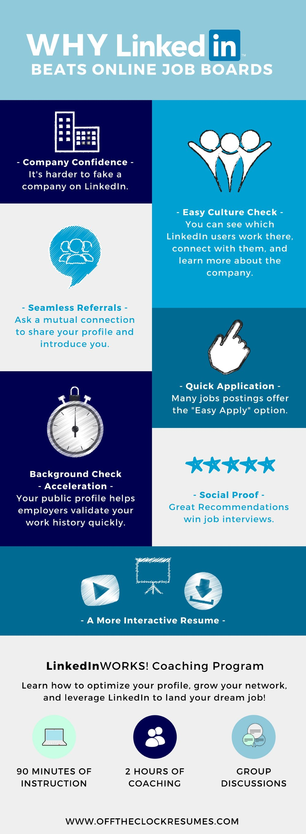 Why LinkedIn Beats Online Job Boards | Off The Clock Resumes
