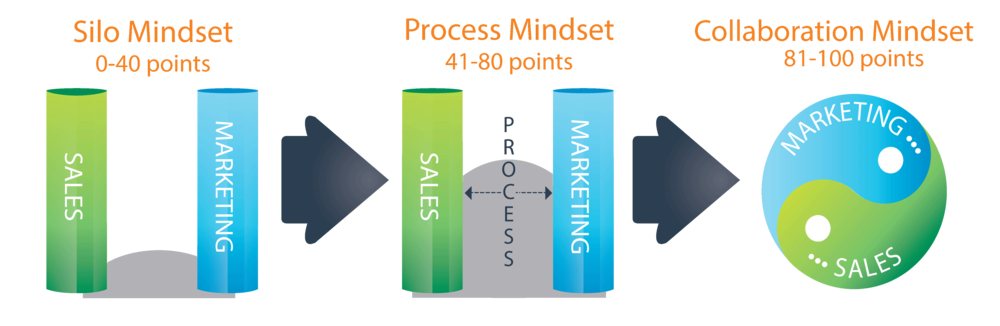 The Smarketing® Maturity Spectrum