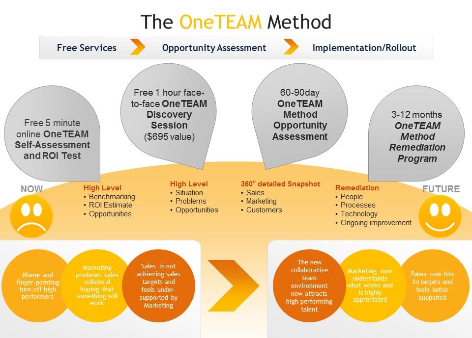 The OneTEAM Method™