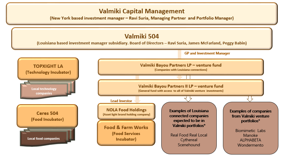 Valmiki 504 Flow Chart Website.PNG