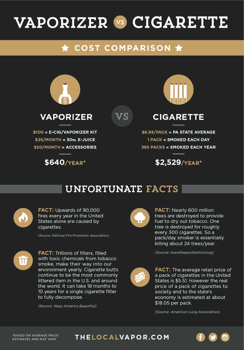 Vaporizer vs. Cigarette