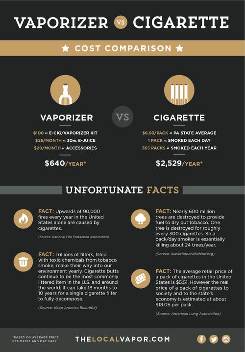 Vaporizer vs. Cigarette
