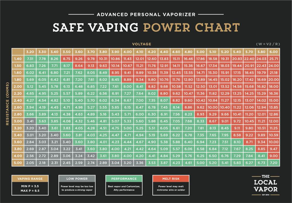 Safe vaping power chart the local vapor
