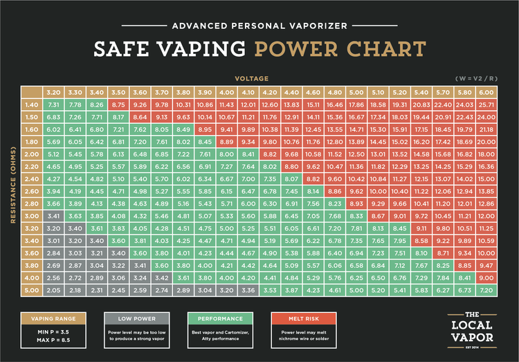 Safe vaping power chart the local vapor