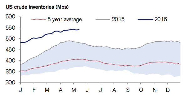 """Source: CSFB 18 May 2016 """"The Flowing Oil Chartbook"""" from EIA data"""