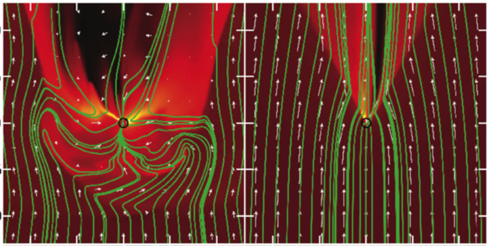 Two different flow morphologies. Both have the same magnetic field strength, but the gas in the right panel is moving ~4 times as fast as the gas in the left panel. Arrows show gas velocity, green lines show example magnetic field lines, and brighter colors represent higher gas densities. The central object is shown as a black circle.