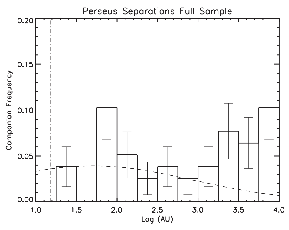 Distribution of binaries in the Perseus cloud from Tobin et al. (2016). A bi-modal distribution of binaries is observed. This distribution favors the smaller orbit binaries if we only include the older stellar systems.
