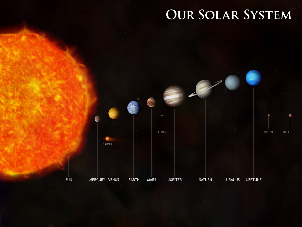 what are solar system is called - photo #21
