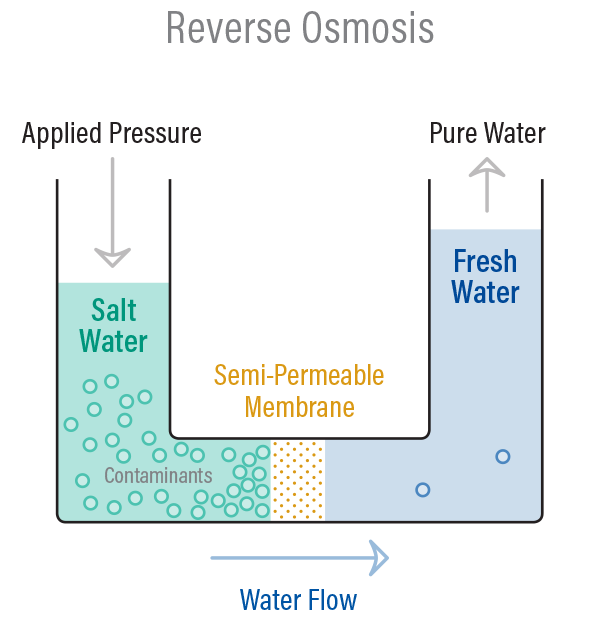 Reverse-Osmosis-Color.png