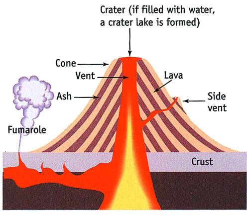 0f97e532fc1e835b72e45494aaf04e51_volcano-layers-and-facts-composite-volcano-diagram-school-volcano-drawing-with-labels_504-432.jpeg
