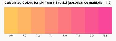 PHENOL RED RANGE FOR pH